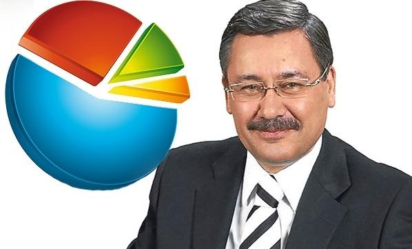 Eski Ankara Büyükşehir Belediye Başkanı Melih Gökçek'ten bomba anket!