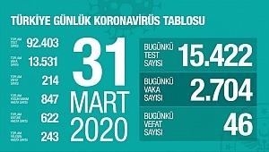Türkiye'de koronavirüsten hayatını kaybedenlerin sayısı 214'e yükseldi.