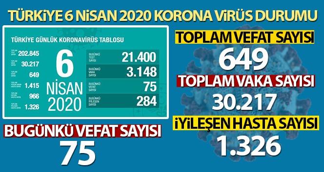 Türkiye'de Koronavirüsten Vaka sayısı 30 bin 217, Toplam Vefat sayısı 649