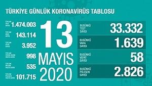 13 Mayıs koronavirüs tablosu! Vaka, ölü sayısı