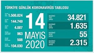 14 Mayıs koronavirüs tablosu, vaka, test, vefat sayısı