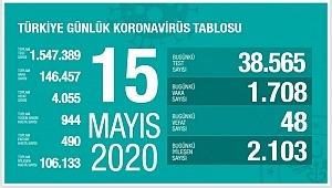 15 Mayıs koronavirüs tablosu! Vaka, ölü sayısı