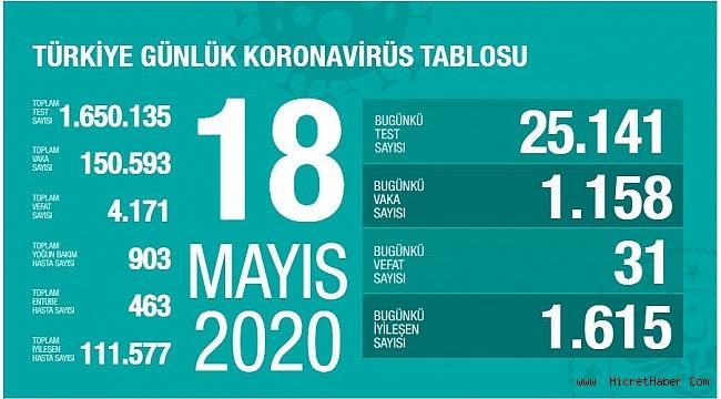 18 Mayıs koronavirüs tablosu! Vaka, ölü sayısı