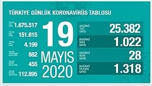 19 Mayıs koronavirüs tablosu! Vaka, ölü sayısı