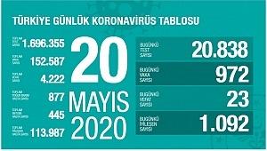 20 Mayıs koronavirüs tablosu! Vaka, ölü sayısı