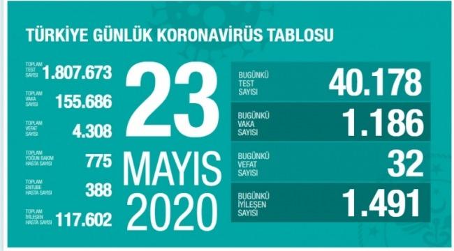 23 Mayıs koronavirüs tablosu! Vaka, ölü sayısı