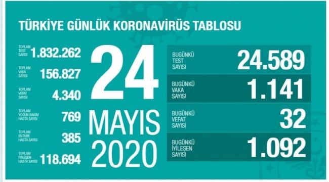 24 Mayıs koronavirüs tablosu! Vaka, ölü sayısı