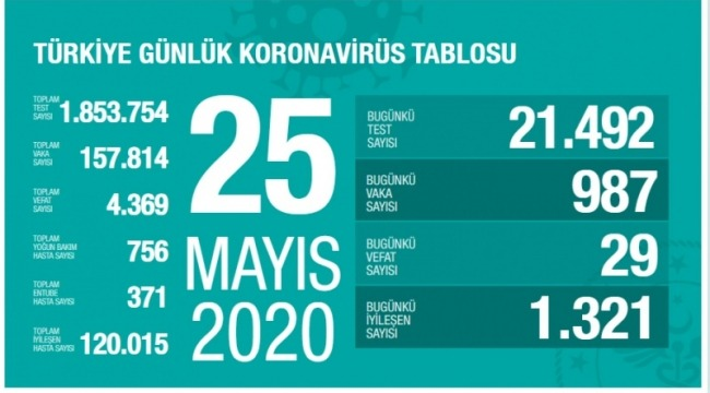 25 Mayıs koronavirüs tablosu! Vaka, ölü sayısı