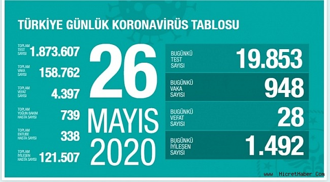 26 Mayıs koronavirüs tablosu! Vaka, ölü sayısı