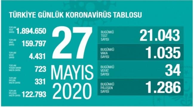 27 Mayıs koronavirüs tablosu! Vaka, ölü sayısı