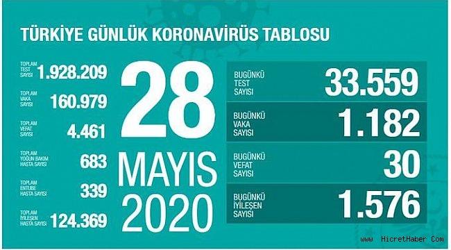 28 Mayıs koronavirüs tablosu! Vaka, ölü sayısı