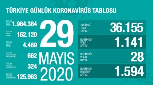 29 Mayıs koronavirüs tablosu! Vaka, ölü sayısı