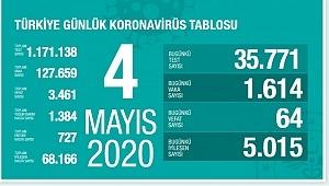 4 Mayıs koronavirüs tablosu, son durum, vaka, ölü sayısı