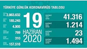 19 Haziran koronavirüs tablosu! Vaka, ölü sayısı