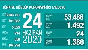 24 Haziran koronavirüs tablosu! Vaka, ölü sayısı