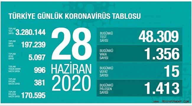 28 Haziran koronavirüs tablosu! Vaka, ölü sayısı