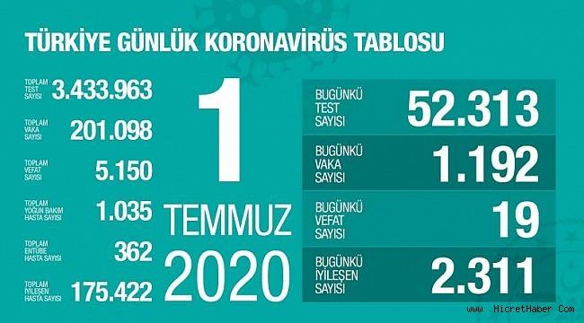1 Temmuz koronavirüs tablosu! Vaka, ölü sayısı ve son durum