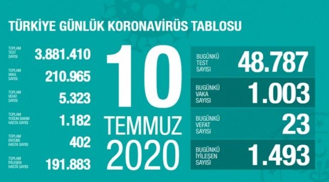 10 Temmuz koronavirüs tablosu! Vaka, ölü sayısı
