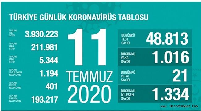 11 Temmuz koronavirüs tablosu! Vaka, ölü sayısı