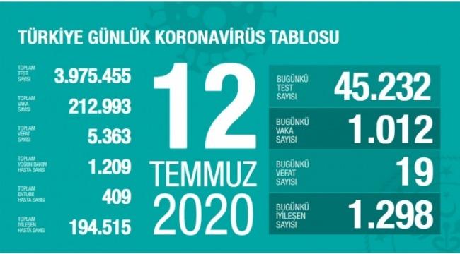 12 Temmuz koronavirüs tablosu! Vaka, ölü sayısı