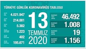 13 Temmuz koronavirüs tablosu! Vaka, ölü sayısı