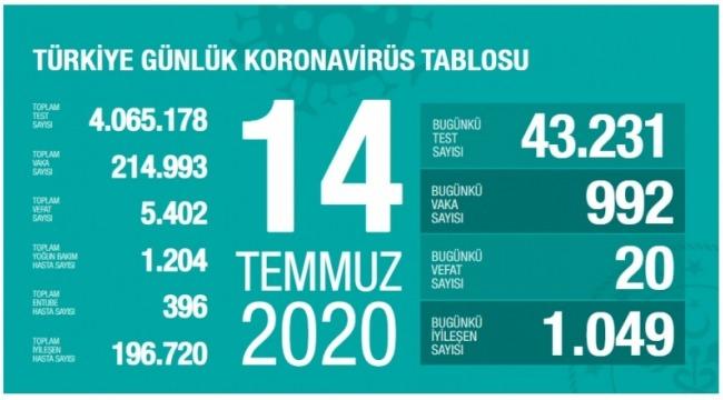 14 Temmuz koronavirüs tablosu! Vaka, ölü sayısı