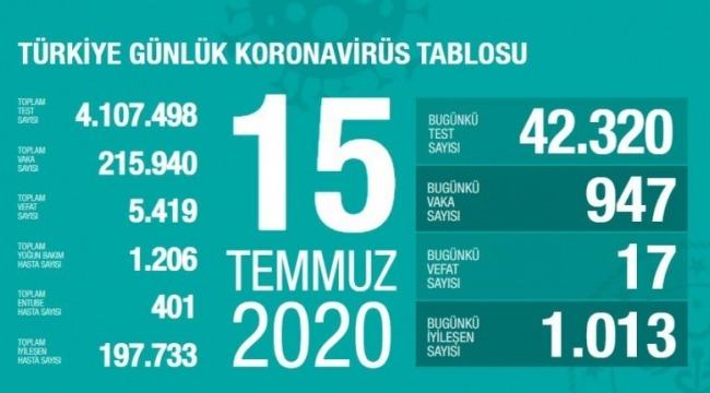 15 Temmuz koronavirüs tablosu! Vaka, ölü sayısı