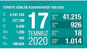 17 Temmuz koronavirüs tablosu! Vaka, ölü sayısı