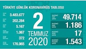 2 Temmuz koronavirüs tablosu! Vaka, ölü sayısı ve son durum açıklandı