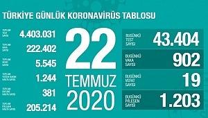 22 Temmuz koronavirüs tablosu! Vaka, ölü sayısı