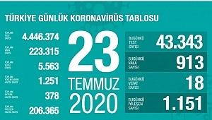23 Temmuz koronavirüs tablosu! Vaka, ölü sayısı