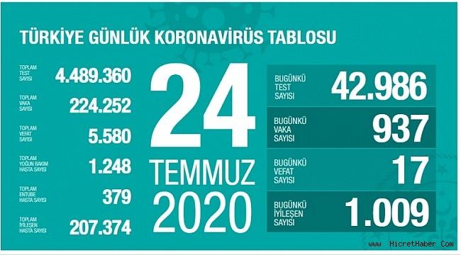 24 Temmuz koronavirüs tablosu! Vaka, ölü sayısı
