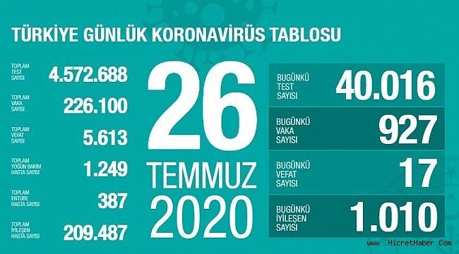 26 Temmuz koronavirüs tablosu! Vaka, ölü sayısı