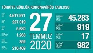 27 Temmuz koronavirüs tablosu! Vaka, ölü sayısı