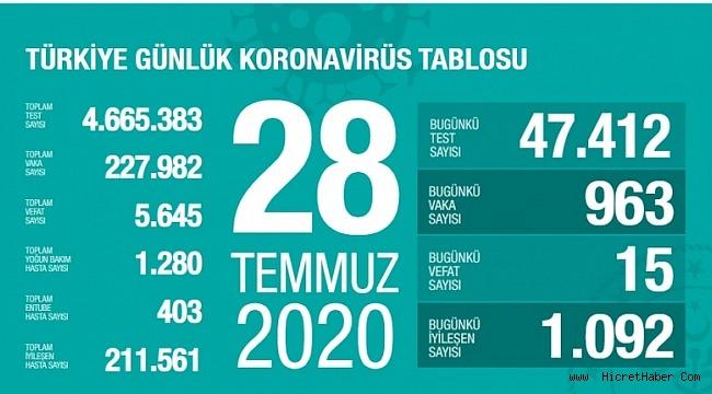 28 Temmuz koronavirüs tablosu! Vaka, ölü sayısı