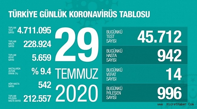 29 Temmuz koronavirüs tablosu! Vaka, ölü sayısı