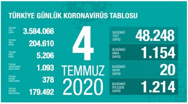 4 Temmuz koronavirüs tablosu! Vaka, ölü sayısı