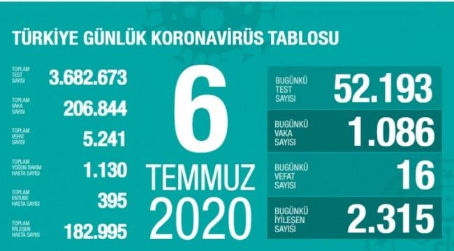 6 Temmuz koronavirüs tablosu! Vaka, ölü sayısı
