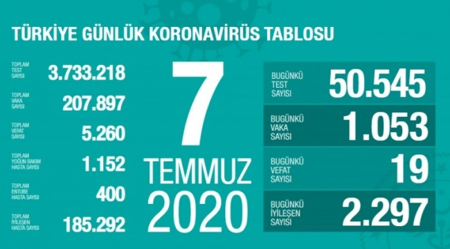 7 Temmuz koronavirüs tablosu! Vaka, ölü sayısı
