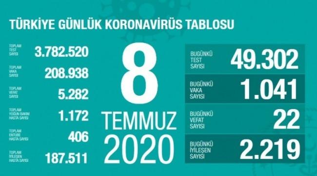 8 Temmuz koronavirüs tablosu! Vaka, ölü sayısı