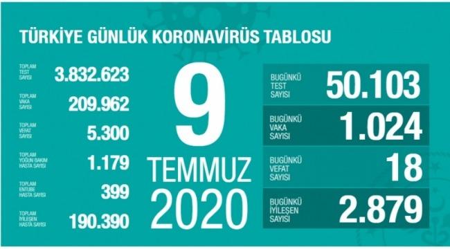 9 Temmuz koronavirüs tablosu! Vaka, ölü sayısı