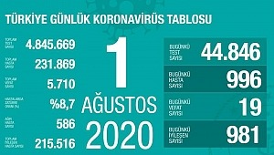 1 Ağustos koronavirüs tablosu! Vaka, ölü sayısı