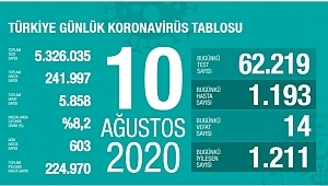10 Ağustos koronavirüs tablosu! Vaka, ölü sayısı