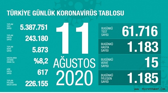 11 Ağustos koronavirüs tablosu! Vaka, ölü sayısı