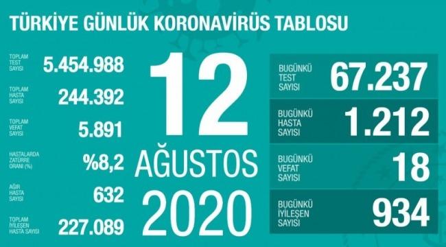 12 Ağustos koronavirüs tablosu! Vaka, ölü sayısı