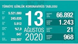 13 Ağustos koronavirüs tablosu! Vaka, ölü sayısı