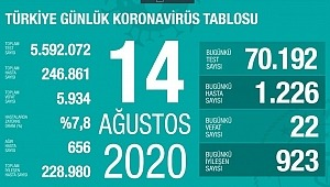 14 Ağustos koronavirüs tablosu! Vaka, ölü sayısı