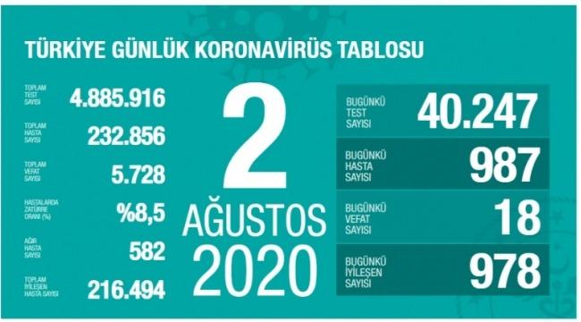 2 Ağustos koronavirüs tablosu! Vaka, ölü sayısı