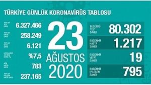 23 Ağustos koronavirüs tablosu! Vaka, ölü sayısı