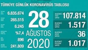 28 Ağustos koronavirüs tablosu! Vaka, ölü sayısı